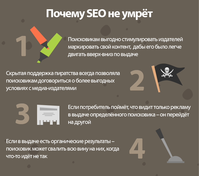 seo_will_not_die Размышления о SEO + Инфографика от SeoProfy