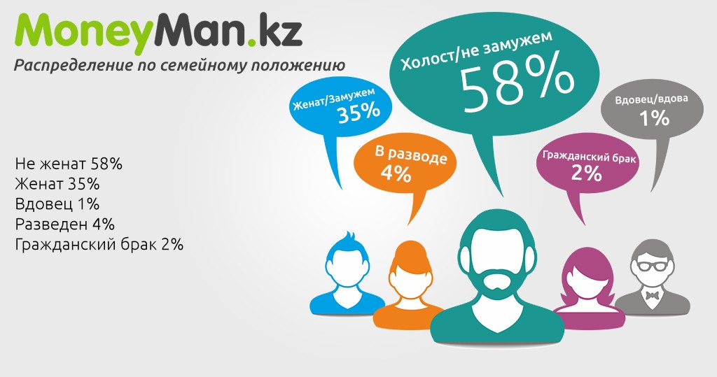 App-marital Moneyman.kz – 750 рублей за микрозаем в Казахстане