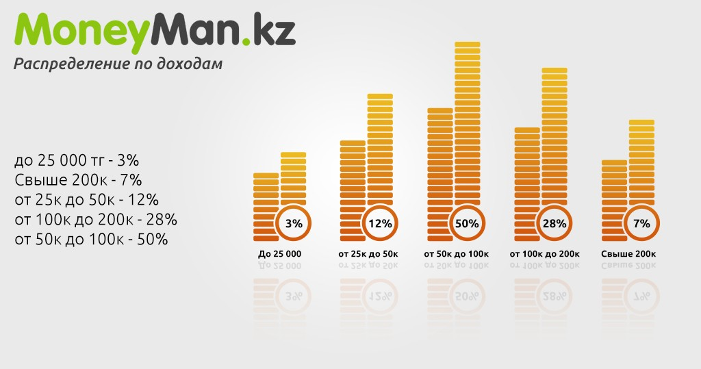 App-salary Moneyman.kz – 750 рублей за микрозаем в Казахстане